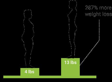 DNA-Analyse Gewichtsverlust